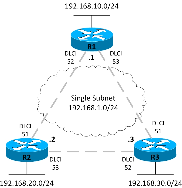 11-13 Frame Relay Configuration - Free CCNA Study Guide