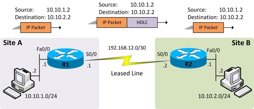 Serial Link