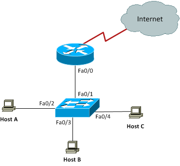 7-8 Inter-VLAN Routing Configuration - Free CCNA Study Guide