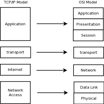 1-4 TCP/IP Model - Free CCNA Study Guide