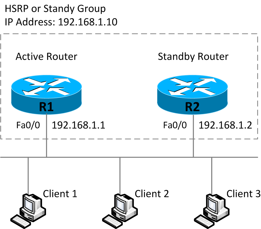 14-1 High Availability – VRRP, HSRP, GLBP - Free CCNA Study