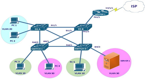 CCNA Exam Question